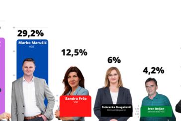 Kandidat za župana Marko Marušić: Nije vrijeme za slavlje, sada je bitno napraviti iskorak kako bi Županiju počeli voditi s dna prema vrhu